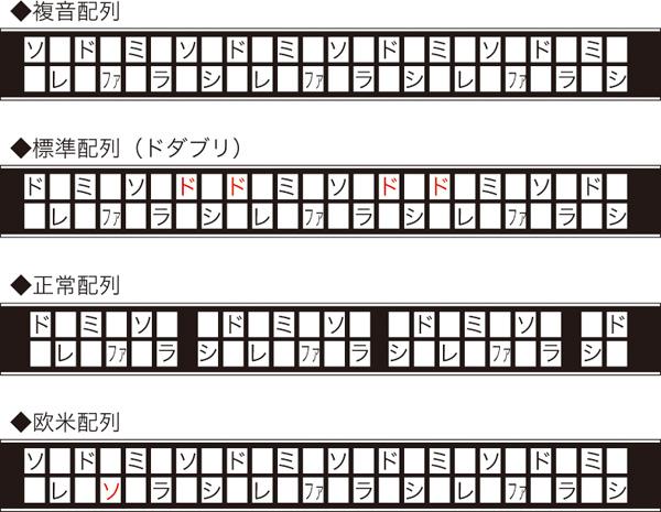 複音ハーモニカ配列表